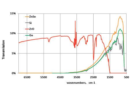 Зонд из оптоволокна / для лаборатории A.R.T. Photonics