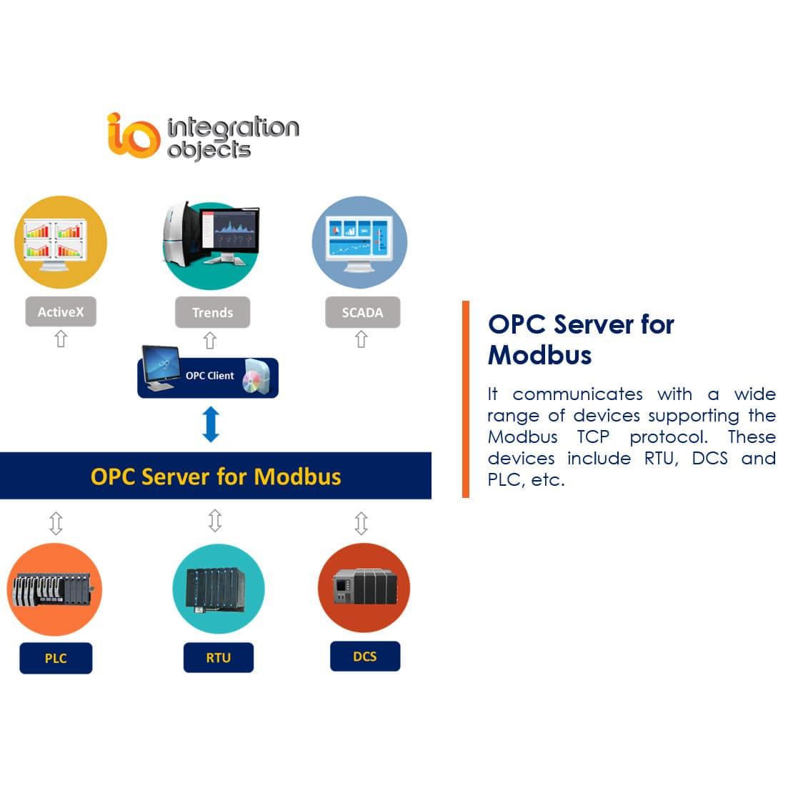Программное обеспечение ЧМИ / SCADA / конфигурация / для