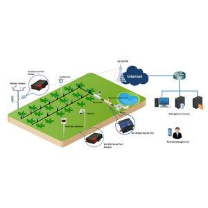 система дистанционного наблюдения с дистанционным управлением