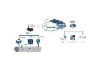 система дистанционного наблюдения диагностика машины