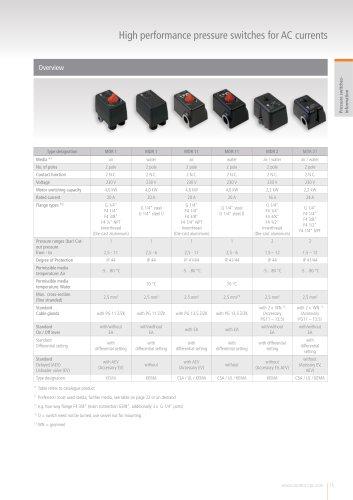 CONDOR Pressure Switches - Single Phase