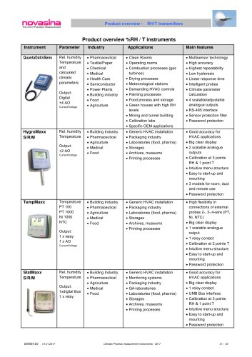 Catalogue 2017 - Product Overview rel.humidity & temperature measurement instruments