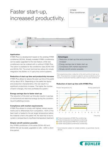 Conditioner HYMIX Plus