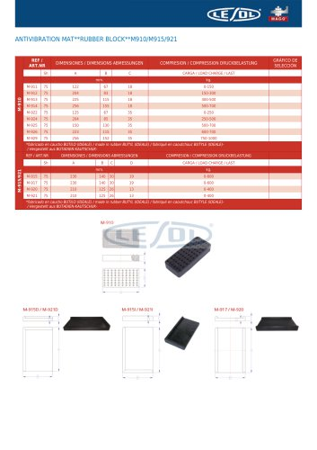 ANTIVIBRATION MAT -- RUBBER BLOCK -- M910/M915/921