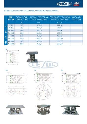 SPRING ISOLATORS -- MULTIPLE SPRING -- M/2M/3M/4M (500-3000KG)