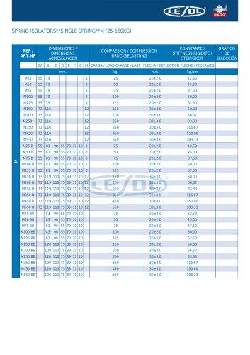 SPRING ISOLATORS -- SINGLE SPRING -- M (25-550KG)